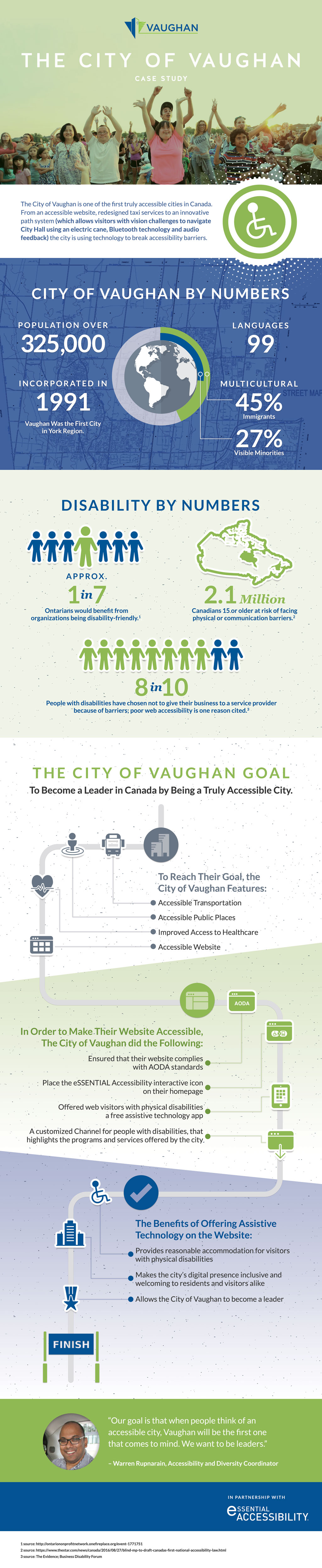 City of Vaughan Infographic
