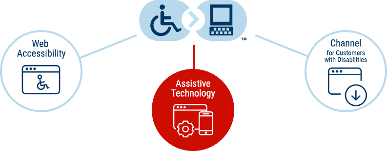 eSSENTIAL Accessibility Solutions: Offering Assistive Technology
